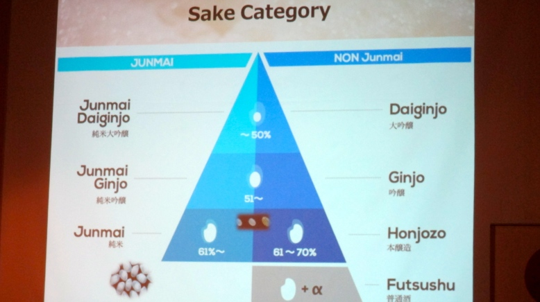 Sake Category