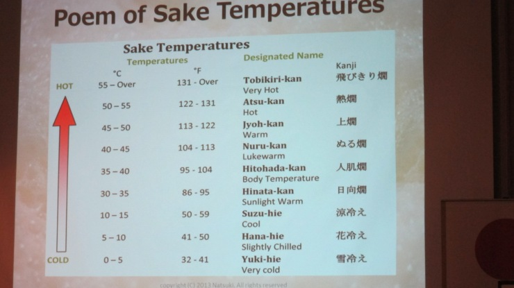 Sake temperature slide